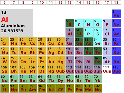 Color Periodic Groups Coded Table Curve At Bold For And Forums 8900 BlackBerry